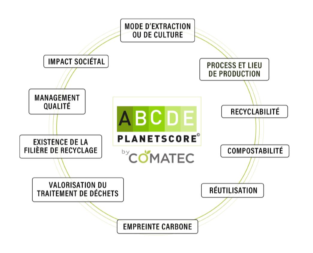 Comatec les 10 critères du PlanetScore